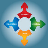 Four key of strategy. Abstract business illustration Stock Images