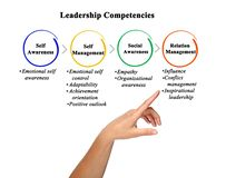 Free Four Leadership Competencies Stock Photography - 159701412