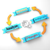 Four main steps of a life-cycle project. (design, development, implement, analyze Stock Photo