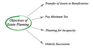 Objectives of Estate Planning. Four Objectives of Estate Planning Stock Photos