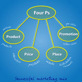 Four Ps in a successful marketing mix. For any business Stock Illustration