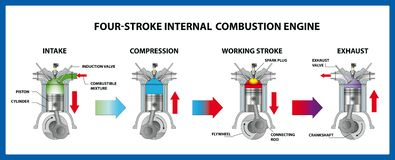 Free Four-stroke Internal Combustion Engine. Vector Illustration Royalty Free Stock Image - 158245426