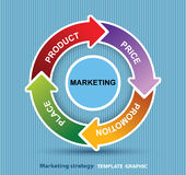 för blandningmodell för marknadsföring 4P pris, produkt, befordran och ställe Arkivfoto