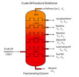 Fractional distillation of crude oil Stock Photography