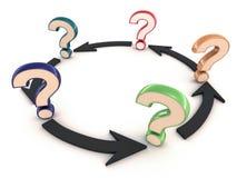 Frage, die führt, um zu fragen Lizenzfreie Stockbilder