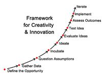 Framework for Creativity. And innovation Royalty Free Stock Photos