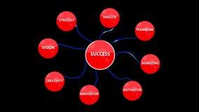Framgång för affärsstrategi