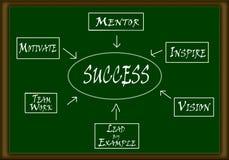 Framgångflödesdiagram Arkivfoton