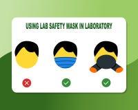 Framsida maskering för brukslabesäkerhet i laboratoriumet, laboraturium, typ av labbsäkerhetsmaskeringen vektor illustrationer