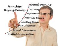 Franchise Buying Process. Diagram of Franchise Buying Process royalty free stock photo