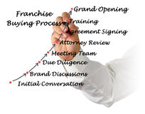 Franchise Buying Process. Diagram of Franchise Buying Process stock photography