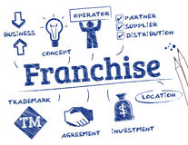 Franchise concept Stock Photography