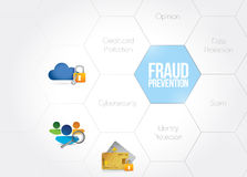 Fraud prevention concept diagram illustration Royalty Free Stock Photo