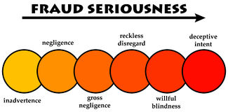 Fraud seriousness. Classifying the seriousness of different kinds of fraud Royalty Free Stock Images