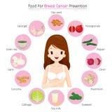 Frauen-tragender weißer BH mit Lebensmittel für Brust-Krebsprävention stock abbildung