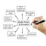 Frauenhandschriftelement des Qualitäts-Designs u. des Verhinderungs-Prinzips für Gebrauch im Herstellungs- und Geschäftskonzept Lizenzfreies Stockfoto