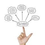 Frauenhandschriftelement des Schrittes mit fünf Einleitungen des HACCP-Prinzipkonzeptes für verwendet in der Herstellung Stockfotografie