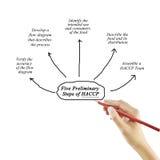 Frauenhandschriftelement des Schrittes mit fünf Einleitungen des HACCP-Prinzipkonzeptes für verwendet in der Herstellung Lizenzfreie Stockfotografie