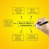 Frauenhandschriftelement von Regeln für effektive Kommunikation Stockfotografie