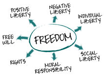 Freedom concept chart. Human rights mind map with legal concept words vector illustration