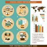 Freelance infographic. Royalty Free Stock Photography