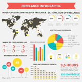 Freelance infographic Royalty Free Stock Photography