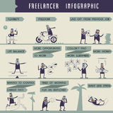 Freelancer of info-graphic  Illustrator Royalty Free Stock Photo