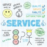 SERVICE Vector Hand-drawn Explanatory Notesin French. French language graphic notes explaining the concept of SERVICE using a variety of colorful, hand-drawn Stock Photography