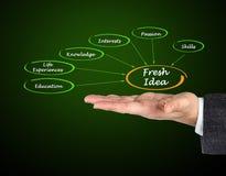 Fresh Idea Stock Images