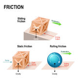 Friction force. Friction. simple machines. forces acting upon an objects wooden box and ball: gravity, normal force, friction and acceleration. Rolling, static Royalty Free Stock Images