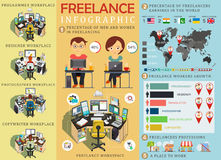 Frilans- infographic statistik och data med diagrammet Freelancersarbetsplats infographic element vektor vektor illustrationer