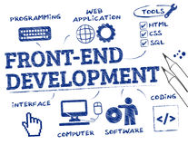 Front-end development concept doodle Stock Photo