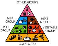 Frucht, Gemüse, Fleisch, Milch, Mutter, Brot und Käse getrennt auf Weiß Lizenzfreie Stockfotos
