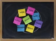 Frustration - falsche Gefühle und negative Gefühle Lizenzfreie Stockfotos