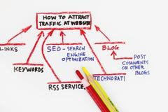 ¡Fuentes del tráfico que van a su Web site! Imagen de archivo libre de regalías