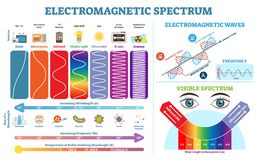 Full Electromagnetic Spectrum Information collection, vector illustration diagram. Physics infographic elements. Full Electromagnetic Spectrum Information Royalty Free Stock Images
