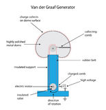 Fully labeled diagram for a Van der Graaf electrostatic charge g Royalty Free Stock Photo