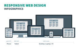 Fully responsive web design for phone, tablet. Laptop, desktop and tv on in devices. Vector illustration Stock Images