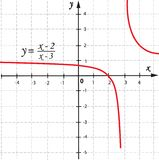 Função do gráfico de vetor Imagem de Stock
