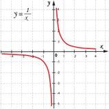 Função do gráfico de vetor Fotos de Stock