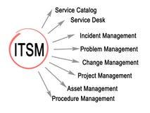 Funciones de ITSM ilustración del vector