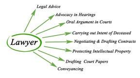 Funciones del abogado ilustración del vector