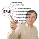 Functies van ITSM royalty-vrije stock foto