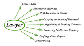 Functions of lawyer. Diagram of Functions of lawyer Stock Photos