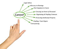 Functions of lawyer. Presenting Diagram of Functions of lawyer Royalty Free Stock Photography