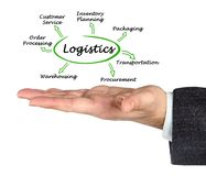 Functions of Logistics. Man presenting Functions of Logistics Stock Images
