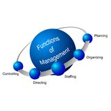 Functions of Management Royalty Free Stock Image
