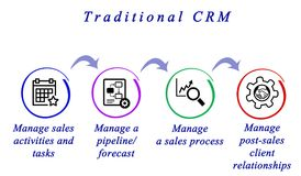 Functions of Traditional CRM. Four functions of Traditional CRM Stock Image