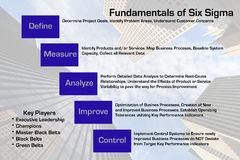 Fundamentals of Six Sigma. Fundamentals diagram of the Six Sigma methodology with a downtown business architecture image serving as the background to the added vector illustration