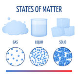 Fundamentals states of matter with molecules vector infographics Royalty Free Stock Photo